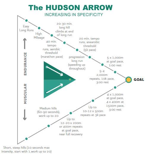 Hudson Arrow