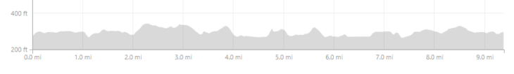 Elevation Profile. Lots of up and down